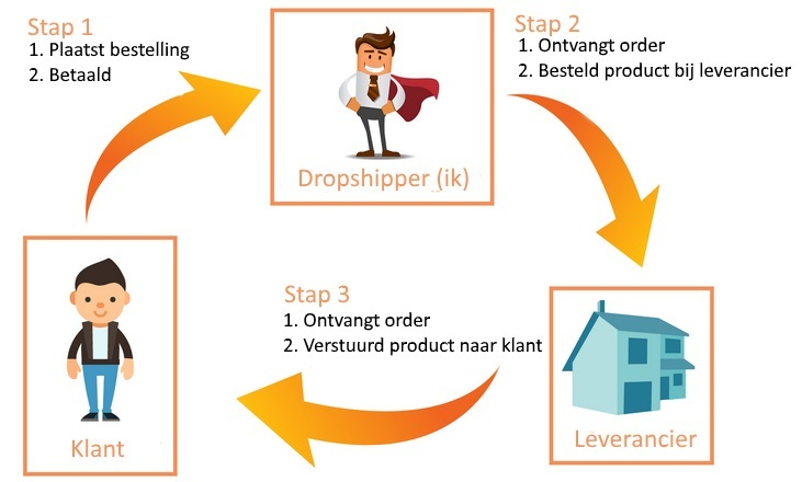 Dropshipping | ADC | Meubelen & Woondecoratie